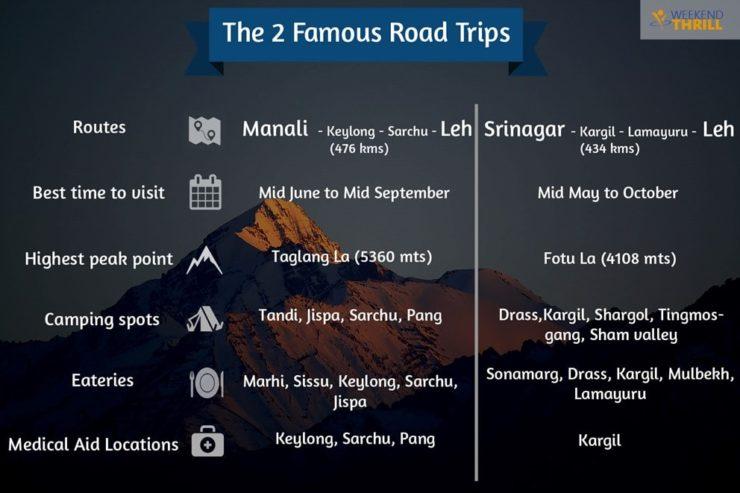 Leh Ladakh Road Trip Overview